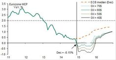 Eurozone HICP and oil prices
