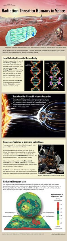 Infographic: Radiation Threat to Humans in Space | A study date from an instrument on the Curiosity Mars rover shows that radiation in space poses a threat to humans who would venture to the Red Planet. ♥ Pin for reference.