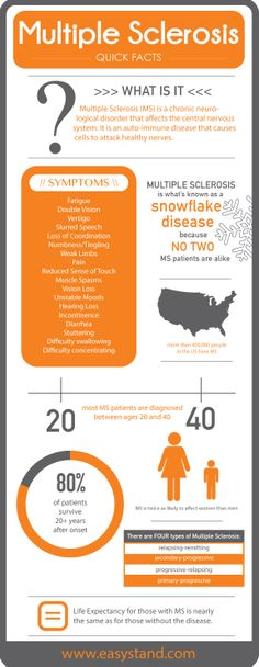 Multiple Sclerosis QUICK FACTS #ms #multiplesclerosis #msawareness