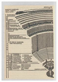 Dante - The Divine Comedy 1: Inferno - Section Map of Hell.