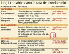 piccoli accorgimenti grande risparmio #amministratorecondominio #condominiopalermo www.studioragolia.it