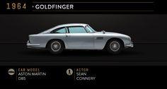 Voici une belle infographie qui reprend l'ensemble des voitures de James Bond, le célèbre agent secret de sa majesté. Parmi toutes ces voitures ma préférence va pour la mythique Aston Martin DB5 toujours aussi belle!
