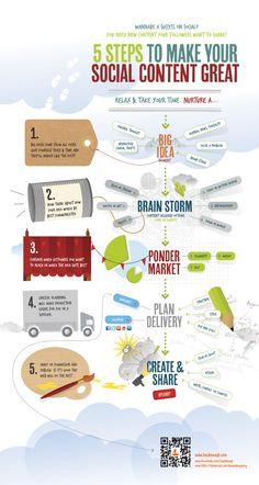 새우깡소년 / Day of Blog :: [인포그라픽] 소셜 콘텐츠 작성 5단계 - 소셜 비즈니스 업계를 이해하고자 한다면 콘텐츠 작성에 대한 이해부터!