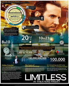 Limitless movie and how we use our brains infographic