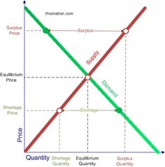 Diagram showing the demand and supply curves, the market equilibrium, and a surplus and a shortage. Economics Courses, Teaching Economics, Economics Lessons, Basic Economics, Microeconomics Study, Bookkeeping Business, Business Model Canvas, Third Grade Science, Game Theory
