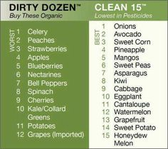 the dirty dozen foods. Heard of this on Dr. oz. great guide to food with more or less pesticides. Pin NOW!!