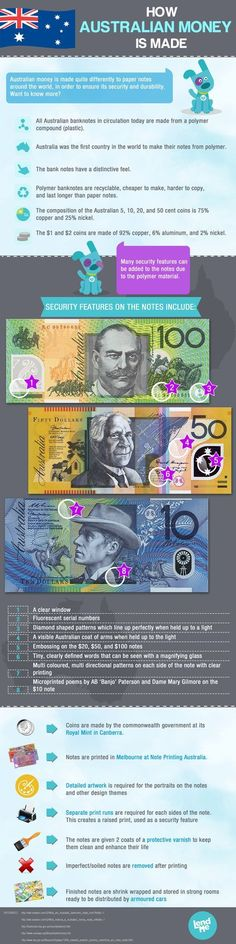 Trading & Currency infographic & data Visualistan: How Australian Money is Made Infographic Description How Australian Money is Made Australia Facts, Australia Day, Australia Travel, Australia Honeymoon, Australian Money, Fast Loans, Australian Curriculum, Numeracy, Math Resources