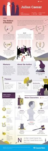 Julius Caesar   by William Shakespeare  -  Study Guide Overview