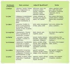 vocabulaire d'amour français - Buscar con Google