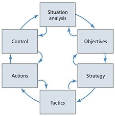 starbucks objectives functional tactics and action items Starbucks coffee's business fulfills the 10 decisions of operations management through varying strategic initiatives for productivity and management in all areas of the organization.