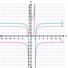 graphs of rational functions graphing rational functions khan academy - Graphing Rational Functions Worksheet