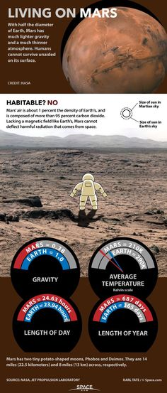 Mars would not be an easy home for human colonists. See how its lower gravity, thin atmosphere and lack of a magnetic field could make it challenging for a colonist in this Space.com infographic.
