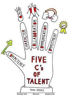 The 5 c's of talent (soft skills) Competence, character, collaboration, communication & commitment Organizational Leadership, Personal Development, Leadership Development, Professional Development, Self Development, Talent Management, Project Management, Management Tips, Visual Statements