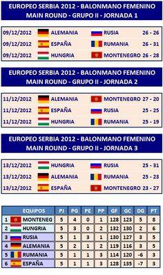Serbia 2012 - Main Round - Grupo II - Resultados y Clasificación