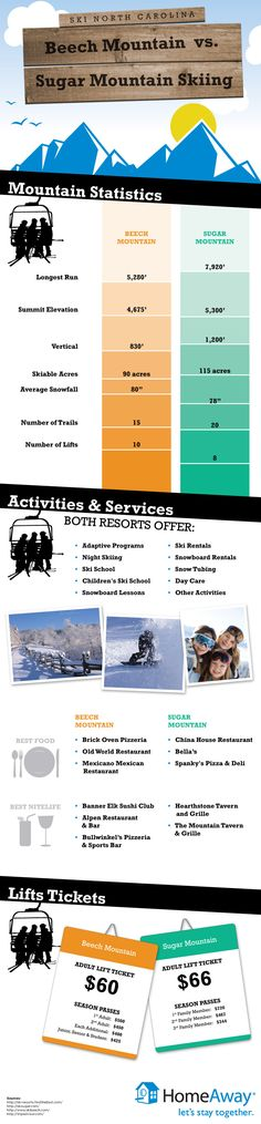 Beech Mountain vs Sugar Mountain skiing [infographic];skiable acres, avg snowfall, number or trails and lifts, and summit elevation