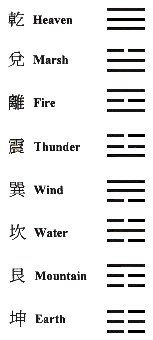 Yi Jing - Trigrams I Ching of 8 Elements. Feng Shui, Yi King, Protection Symbols, Element Symbols, Chinese Element, Tao Te Ching, Tarot Learning, Chinese Symbols, Religious Symbols