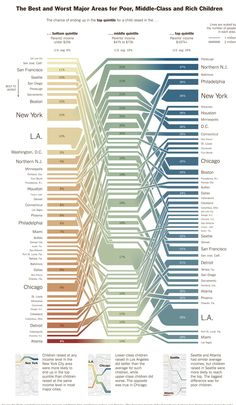 NYT print version of the pretty interactive - income bottom quintile to top quintile by city in US