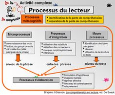 La compréhension ça s'enseigne | French Teaching Resources, Teaching French, Teaching Tips, Teaching Reading, School Organisation, Trouble, Cycle 3, Reading Workshop, Reading Strategies