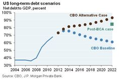 Ten Reasons Wall Street Should Be (Very) Worried About The U.S. Debt