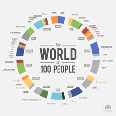 Educational infographic & data visualisation Chart: If the world were 100 people Infographic Description What languages would be spoken if the world were Global Statistics, People Infographic, Chart Infographic, Creative Infographic, Population Mondiale, World Population, Les Religions, Information Design, Thinking Day
