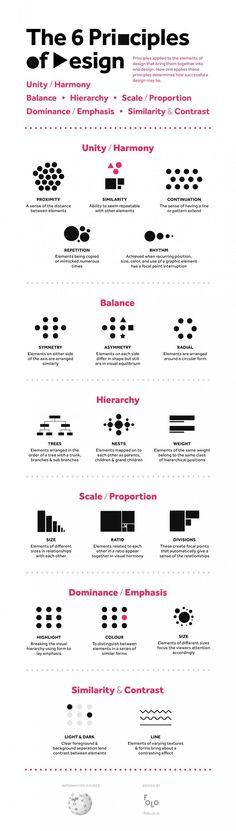 Desde la unidad, la armonía, el balance y la proporción, estos son algunos de los principios básicos utilizados en diseño que se aplican a los elementos y que de cierta manera determinan el éxito del trabajo final. Conoce cómo aplicarlos gloriosamente a continuación. #infographics