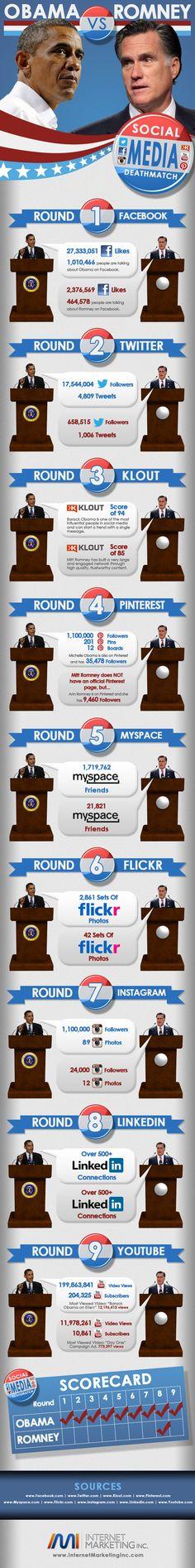 Situación de los candidatos a las elecciones presidenciales 2012 en las diferentes redes utilizadas, tres meses antes del resultado definitivo.