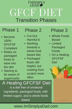 Gluten Casein Free Diet List | Diet For Autism – Food Allergens, Sensitivities, & Substitutes ...