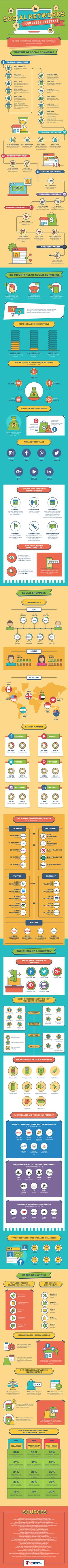 Social Networks and eCommerce [Infographic] | Social Media Today