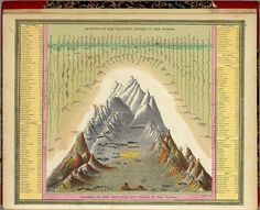 Heights Of The Principal Mountains In The World (Mitchell) 1846