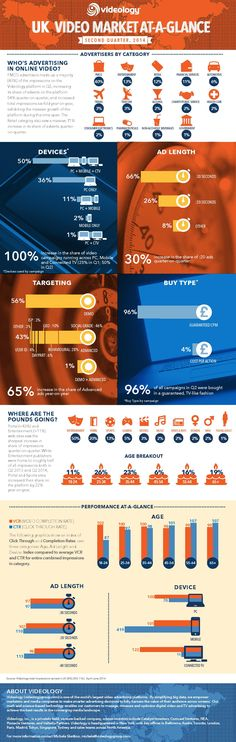 Q2 2014 U.K. Video Market At-A-Glance infographic  by videology