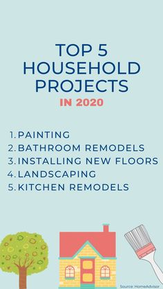 The drive to remodel and spruce up a home continues as homeowners plan to spend more and tackle even more projects this year.