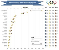 Makeover Monday: Whos Winning the Summer Olympics?