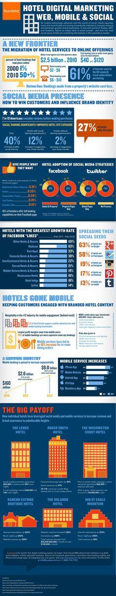 Hotel Infographic: Hotel Digital Marketing – Web, Mobile