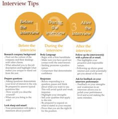 Before, During and After Interview Tips