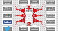 Vermarktung eines Blogposts. von 0 auf 1000 Besucher Rss Feed, Online Marketing, The Unit, Author, Info Graphics, Mesh, Pictures