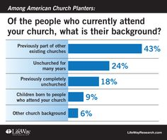 Church Planting 2015: Who Attends and What Attracted Them | Gleanings | ChristianityToday.com