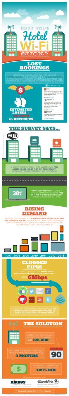 #Infografica I numeri del Wifi per hotels
