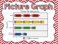 Here's a set of posters on charts and graphs. Includes picture graph, line plot… Math Charts, Charts And Graphs, Math Resources, Math Activities, Math Games, Teacher Observation, Pie Graph, Second Grade Math, Bar Graphs