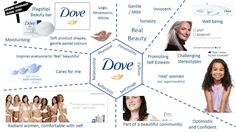 Dove Brand PRism - BRand IDentity