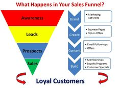 A sales funnel is basically the various buying stages of your consumers. When the person who enters your website or store, is on the stage of a purchase and that's why you need to have the shortest sales funnel. One more important thing in your sales funnel is the awareness. If your target audience does not know your businesses exist, you need to inform them.