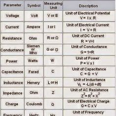 Very Important for an Electrical Engineer