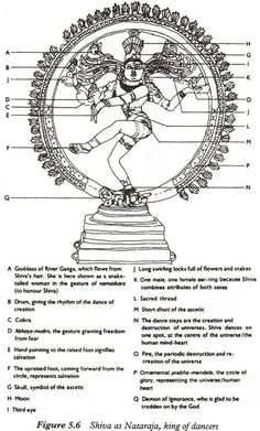 Symbolism of Shiva Nataraja. | <3 | Pinterest | Nataraja, Shiva ...