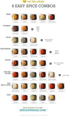 spice combinations / This clicks through to an explanation of the healing qualities of 12 spices. However, there are no recipes to give relative proportions of the spices in these combinations.