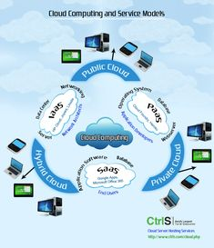 infographic about cloud computing and service models