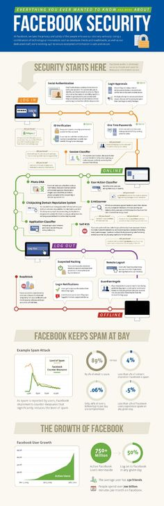 Everything you ever wanted to know and more about #Facebook #Security #privacy