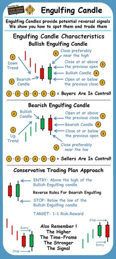 What is Forex? What is the Forex market? What is the Forex Market? Trading in live and stock market pro tutorials Forex Trading Basics, Forex Trading Strategies, Forex Strategies, Day Trader, Chandeliers Japonais, Analyse Technique, Bollinger Bands, Candlestick Chart, Trading Quotes
