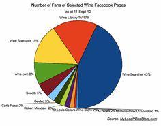 Wine Searcher proves to be the Wine Facebook Fan Collosus Wine Searcher, Wine Merchant, Wine Wednesday, Wine Recipes, Wine Food, Fan, Facebook, Tips, Social Media