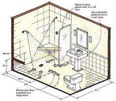 Wet room shower considerations; see also curbed showers Designing showers for small bathrooms - Fine Homebuilding Article