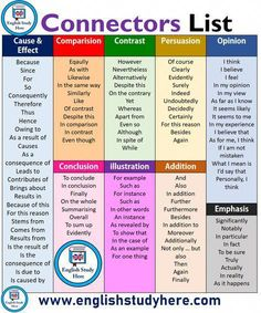 Connectors List in English Steckerliste in Englisch Learn English Grammar, English Vocabulary Words, Learn English Words, English Idioms, English Phrases, English Language Learning, English Study, English Lessons, Teaching English