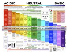 Scratch Chemist's pH chart is an excellent reference sheet for explaining the pH of food, human body created, swimming pool, gardening soil, household cleaners and more. Perfect for students learning chemistry and how acids and bases work. Chemistry Basics, Study Chemistry, Chemistry Classroom, Chemistry Lessons, Chemistry Notes, Teaching Chemistry, Science Chemistry, Organic Chemistry, Physical Science